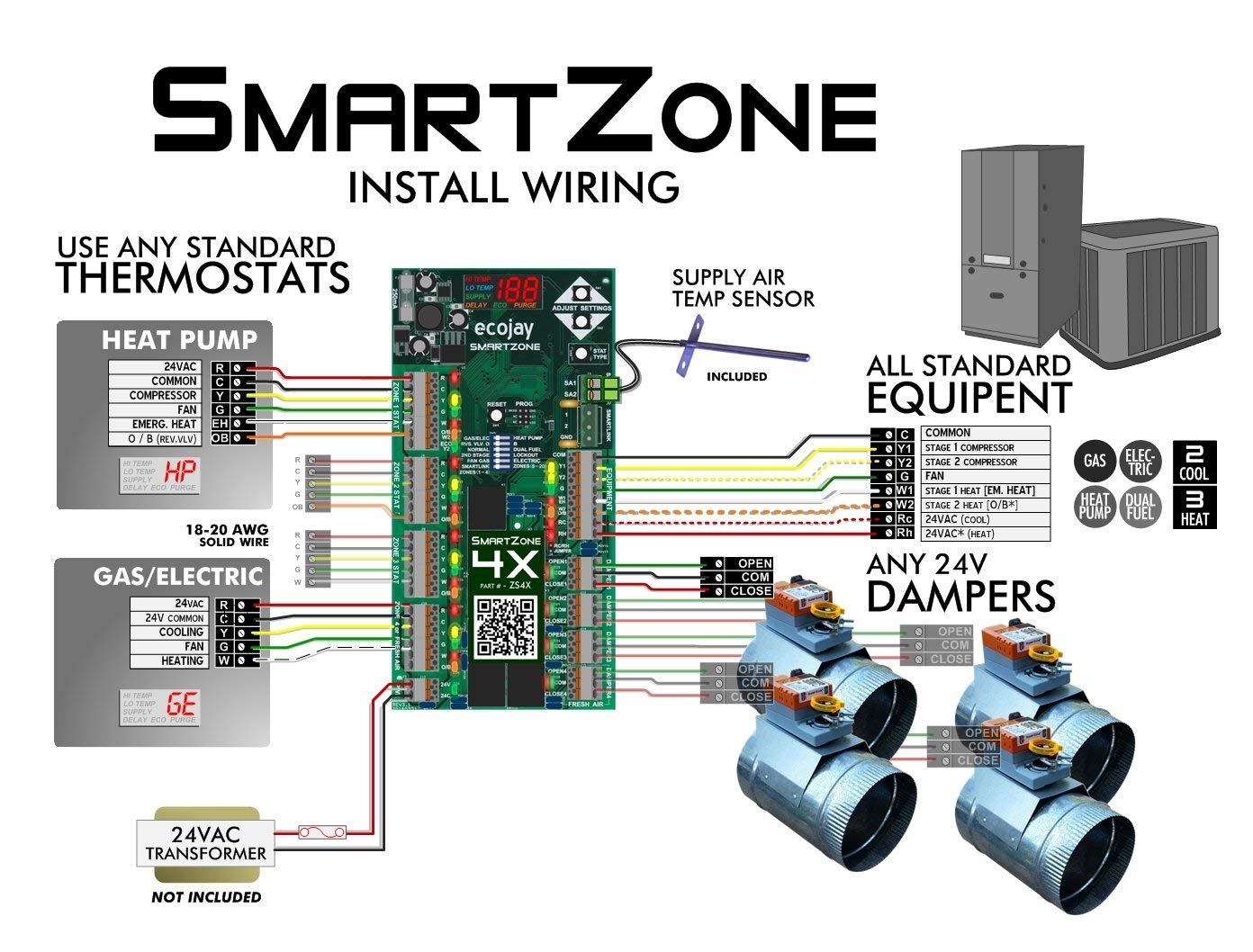 smart zone controller